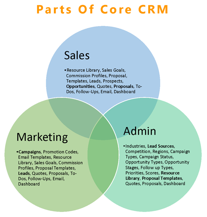 Core_CRM_Overview_Share__Page_07.png